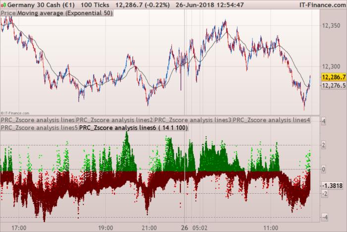 Multi Z-Score analysis