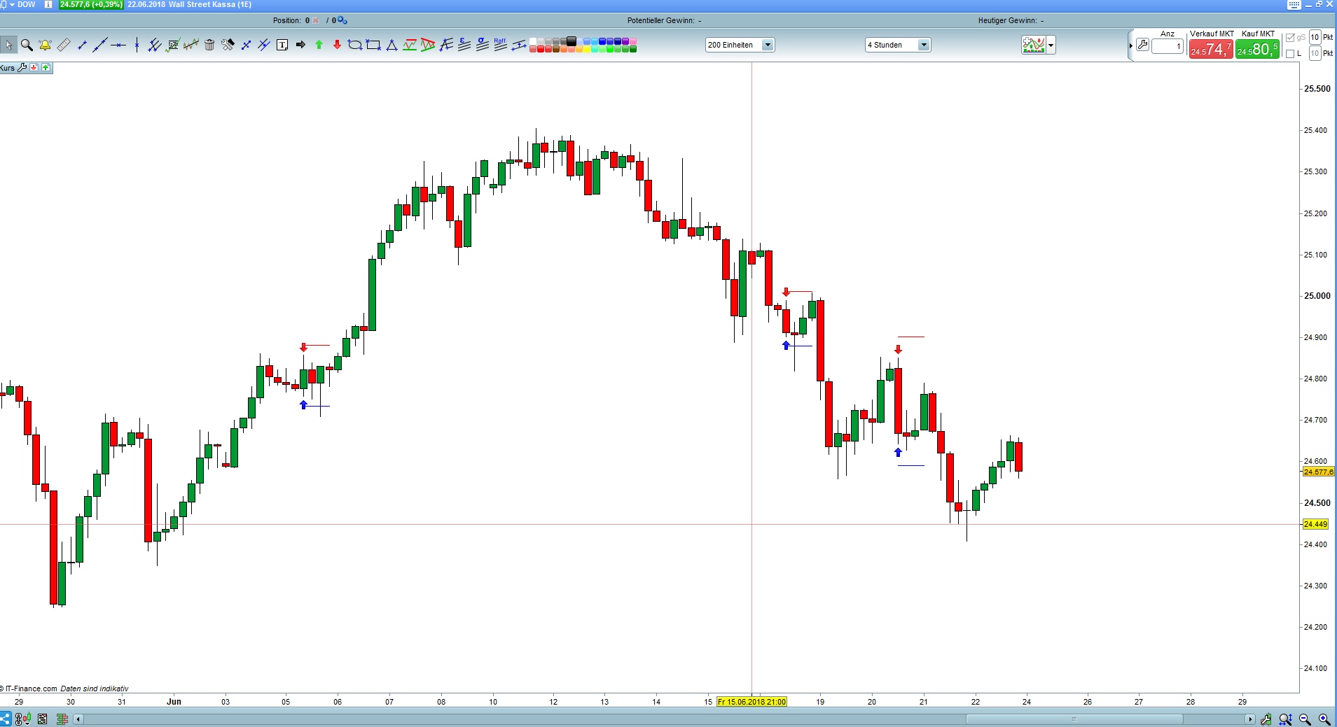 PopGun Indicator | Indicators ProRealTime trading