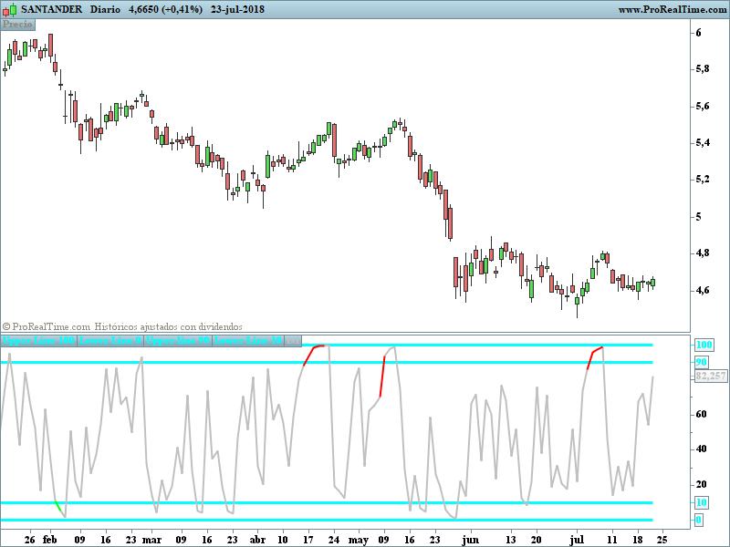 Conversion TradingView indicateur CM-RSI | ProRealTime trading
