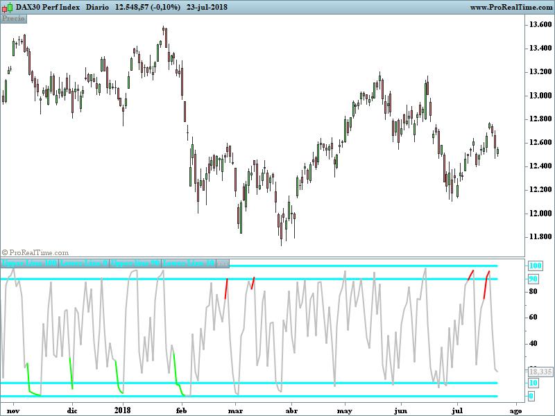 CM-RSI | Indicators ProRealTime trading
