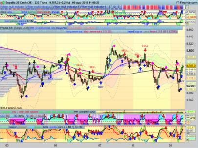 CCI + RSI in the same indicator