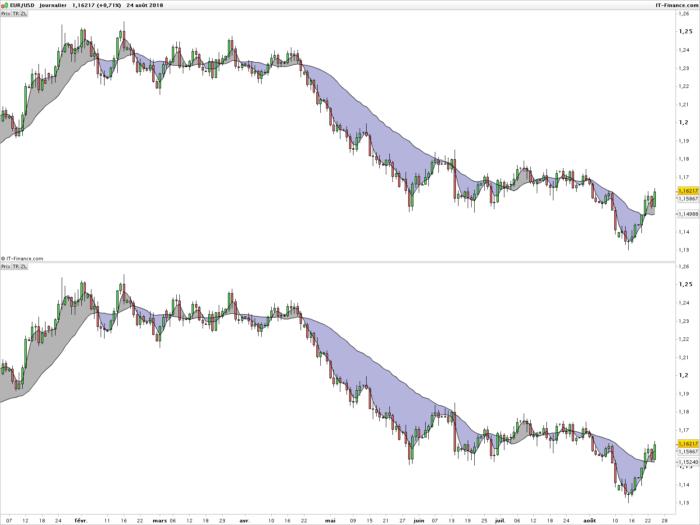 John Ehlers Instantaneous Trendline | Indicators ProRealTime