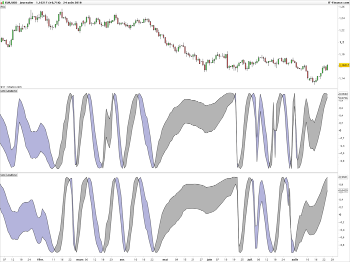 John Ehlers Sinewave | Indicators ProRealTime trading
