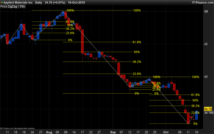 indicateur de trading zigzag mt4