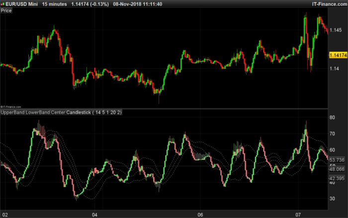 RSI candles smoothed with Keltner channel