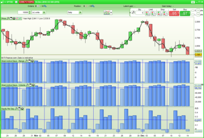 Monthly, Weekly and Daily Activity and Equity