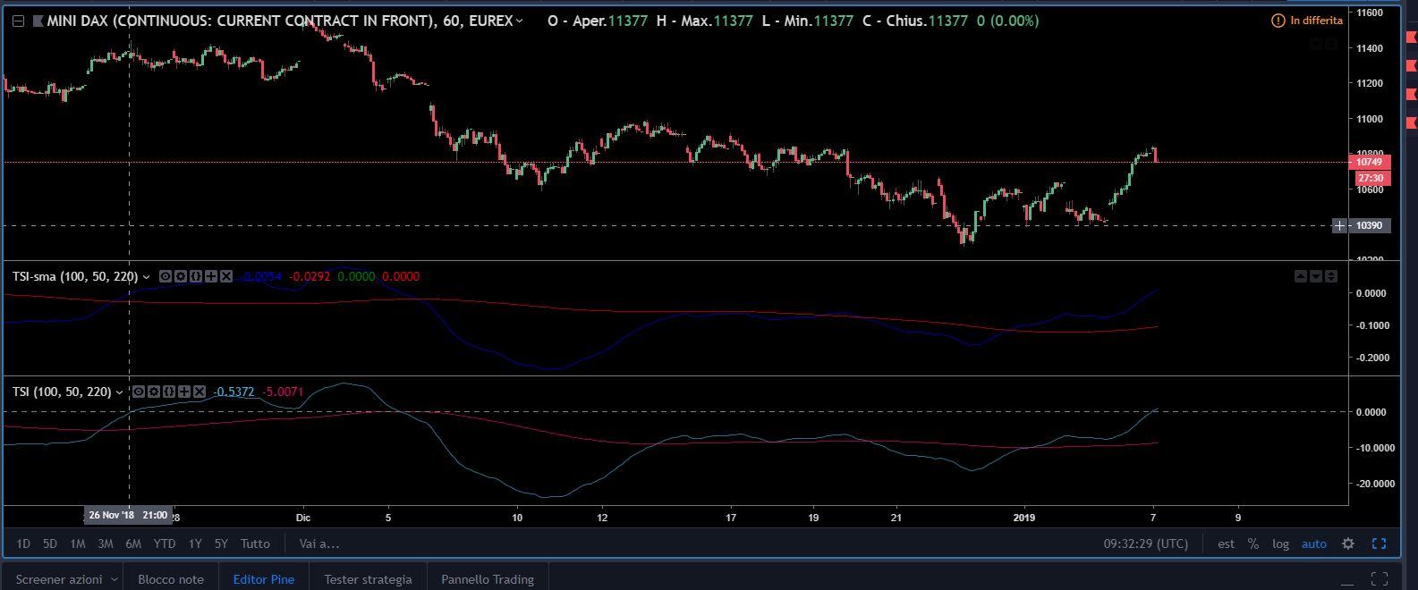 TSI-sma (TradingView) | ProRealTime trading