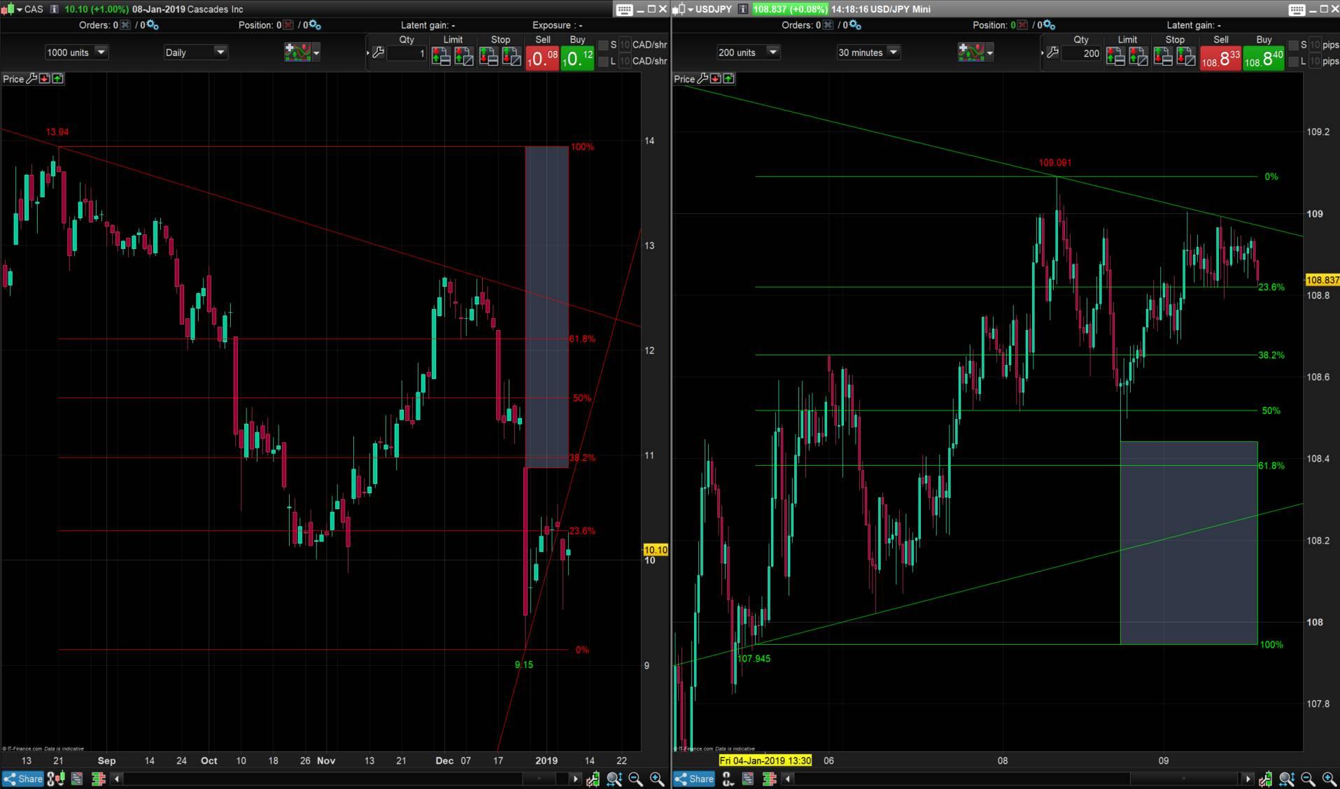 Quick Fib | Indicators ProRealTime trading