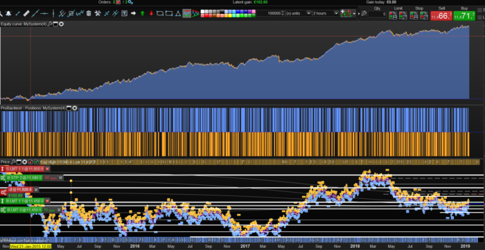 EURUSD trend following strategy MACD Time frame : H2