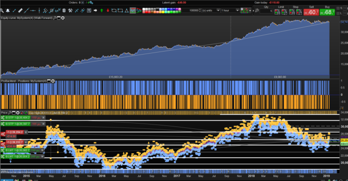 Hang seng automatic trend following strategy with volatility filter