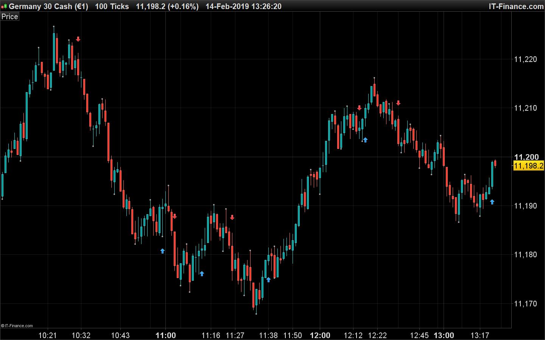 Pivot Reversal Strategy Alerts | Indicators ProRealTime trading