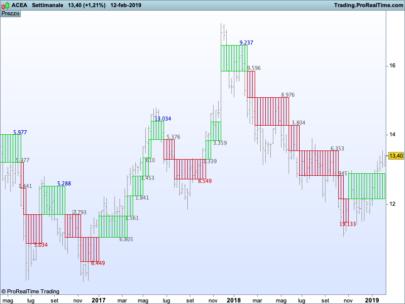 Normalized Volume Oscillator | Indicators ProRealTime trading