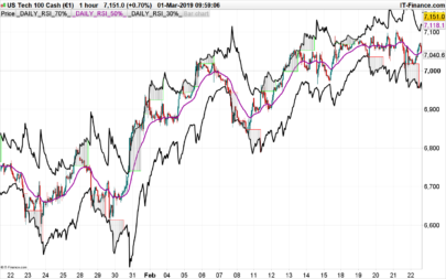 Stochastic RSI | Indicators ProRealTime trading