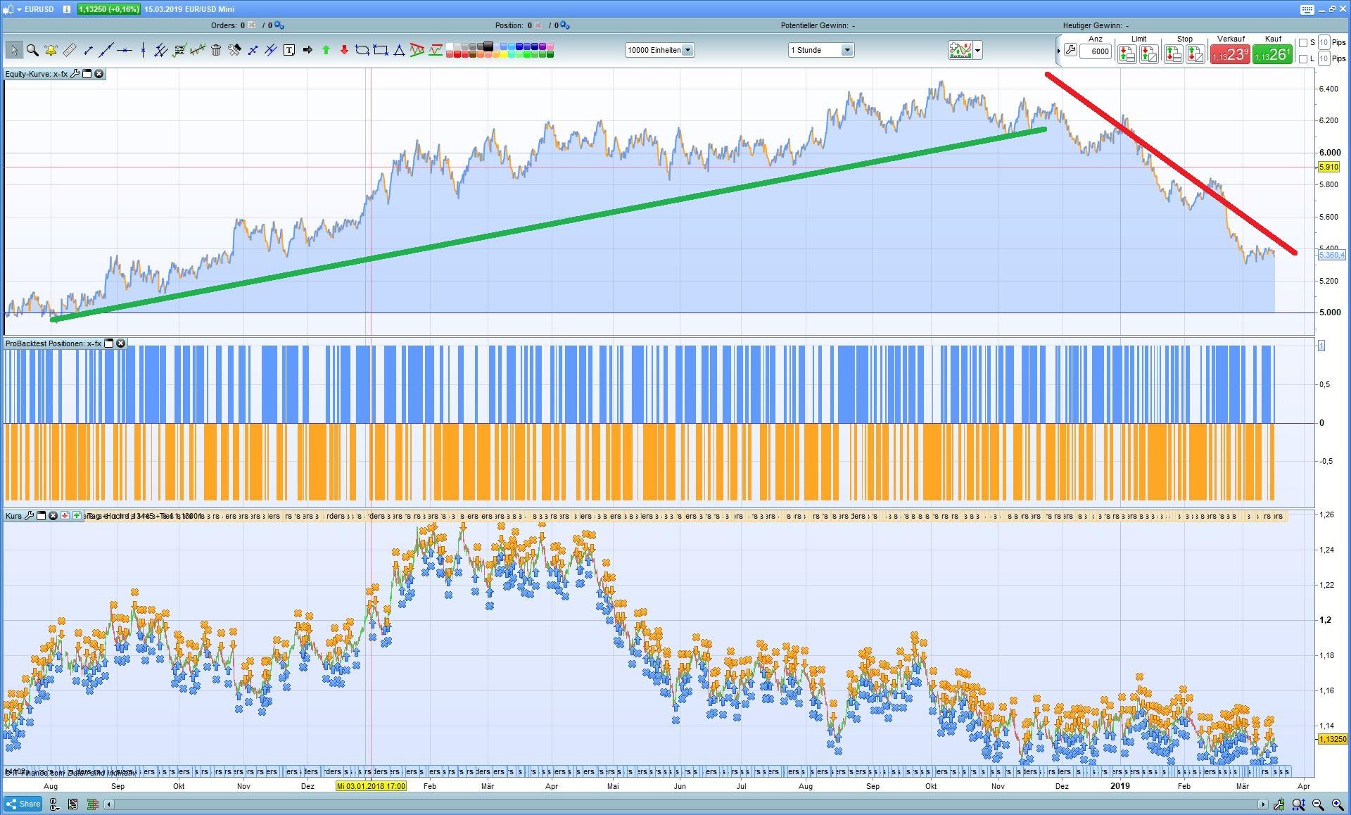 Backtesting trading strategies free