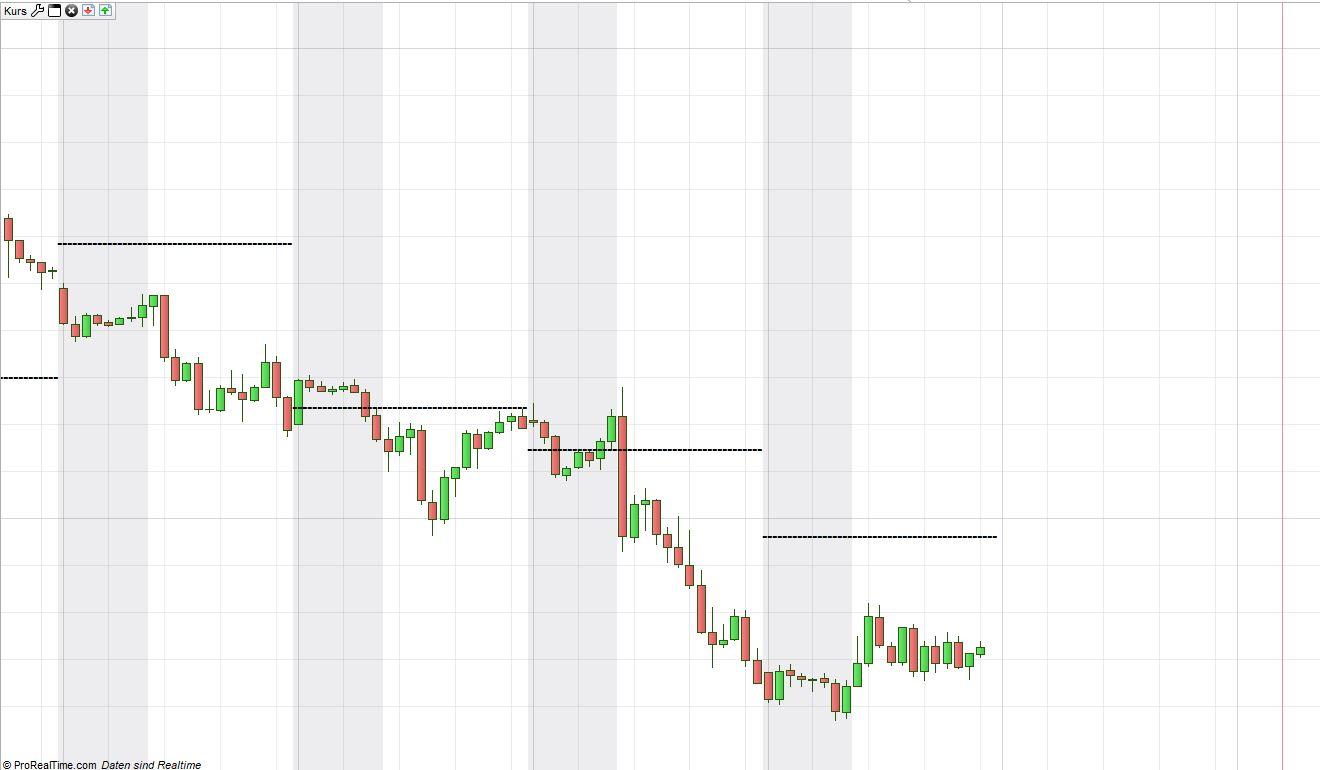 Volume Profile | ProRealTime trading
