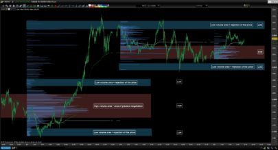 TAC Volume Profile Intraday