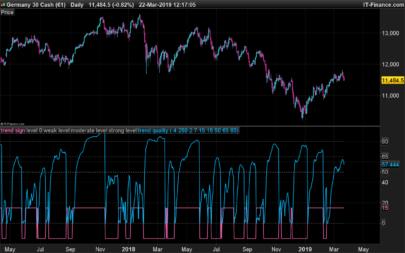 B-indicator (trend noise balance)
