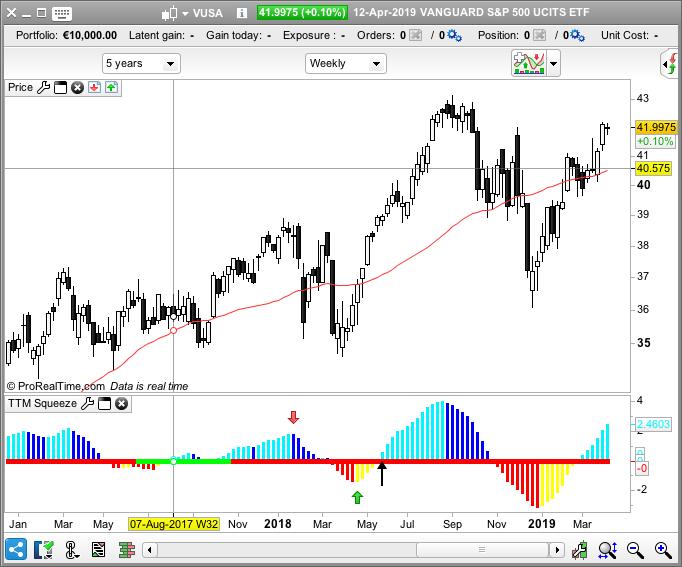 TTM Squeeze Screener help | ProRealTime trading