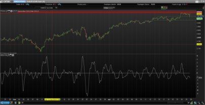 My Stochastic Oscillator John Ehlers Indicators Prorealtime