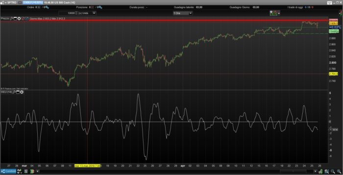 Ehlers Detrended Leading Indicator