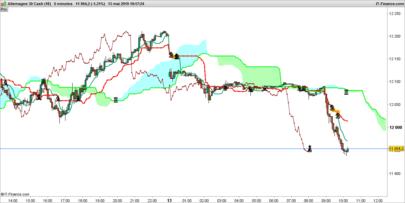 Ichimoku Price Pattern