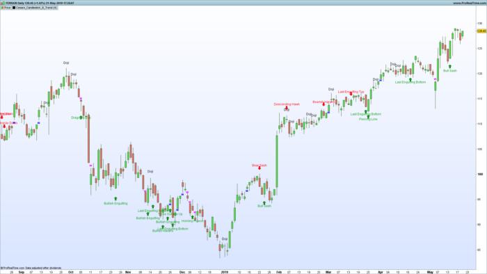 Candlestick pattern indicator 2.0