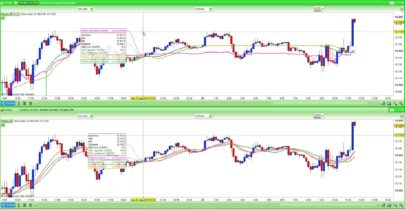 Moving Average Slope Indicators Prorealtime