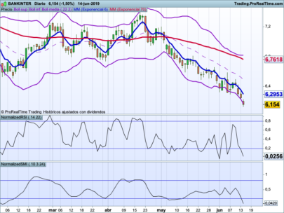 Bollinger bands Normalized RSI