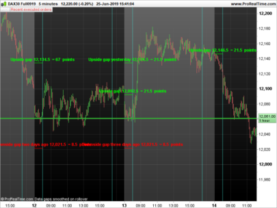 See the whole picture with daily gap levels and analysis on intraday charts with custom trading hours enabled