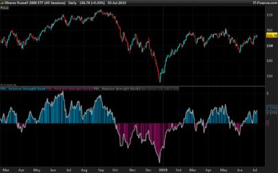 Relative Strength Rank Indicator