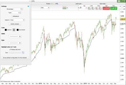 VAMA - Volatility Adaptive Moving Average