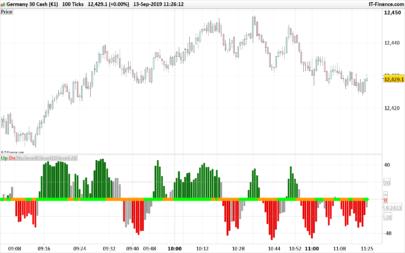 TMMS oscillator (Trading Made More Simpler)