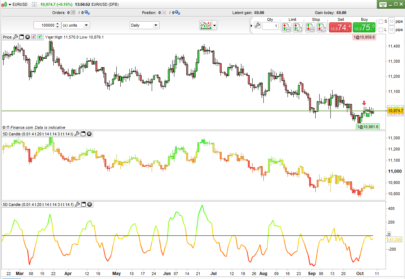 5D Candlesticks and Line Indicator