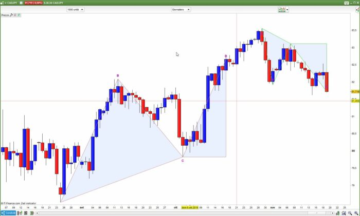 ABCD Pattern indicator