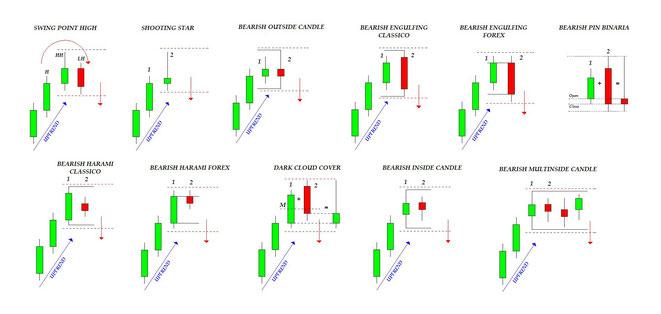 Trendline ↗️ Trend di mercato rialzista e ribassista {AGGIORNATO ...