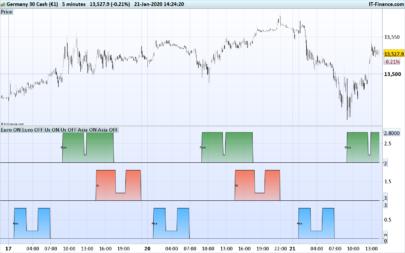 World trading session