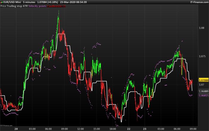 ATR Volatility Based System Jim Berg