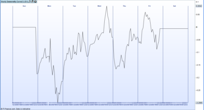 Hourly Seasonality Curve for the Week