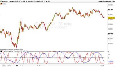 Ehler's Unique Correlation Trend Indicator CTI