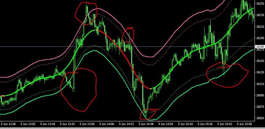Atr channel indicator mt4