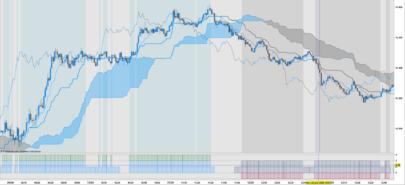 Ichimoku Trend, Indicator/Screener