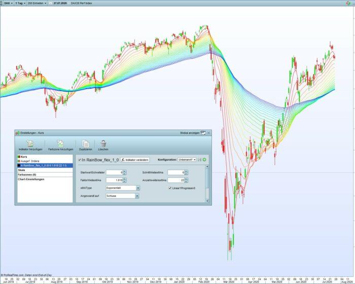RainBow – indicator for visual analysis