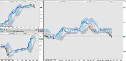 Double Bollinger Bands & Width