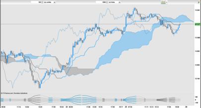 Trend & Volatility Indicator