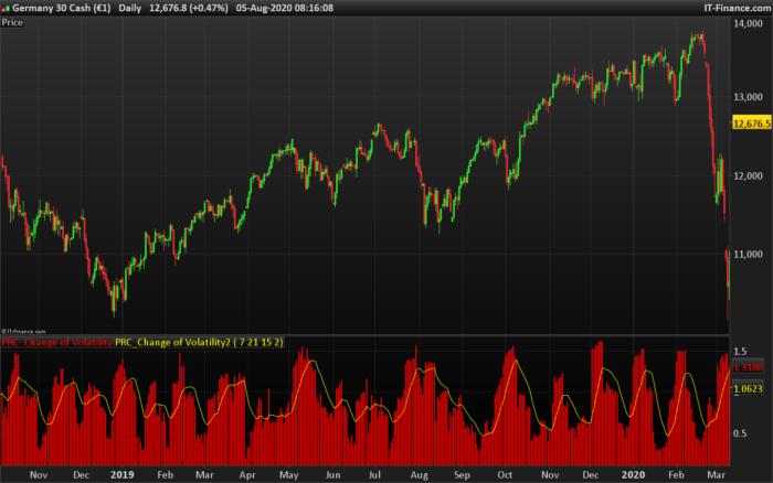 Change of volatility