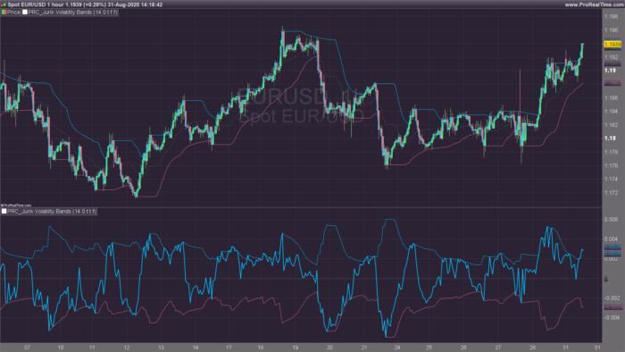 Jurik Volatility Bands
