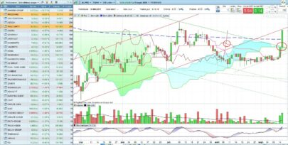 Ichimoku - Lagging span and price cross Kijun or SpanB