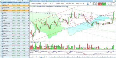 Ichimoku - Lagging span and price cross Kijun or SpanB