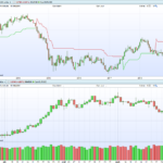 Daily and weekly ProRealTime charts