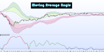 Moving Average Angle (Stochastic)
